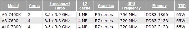 Процессор AMD A6 7400-K BOX SocketFM2+ (AD740KYBJABOX)