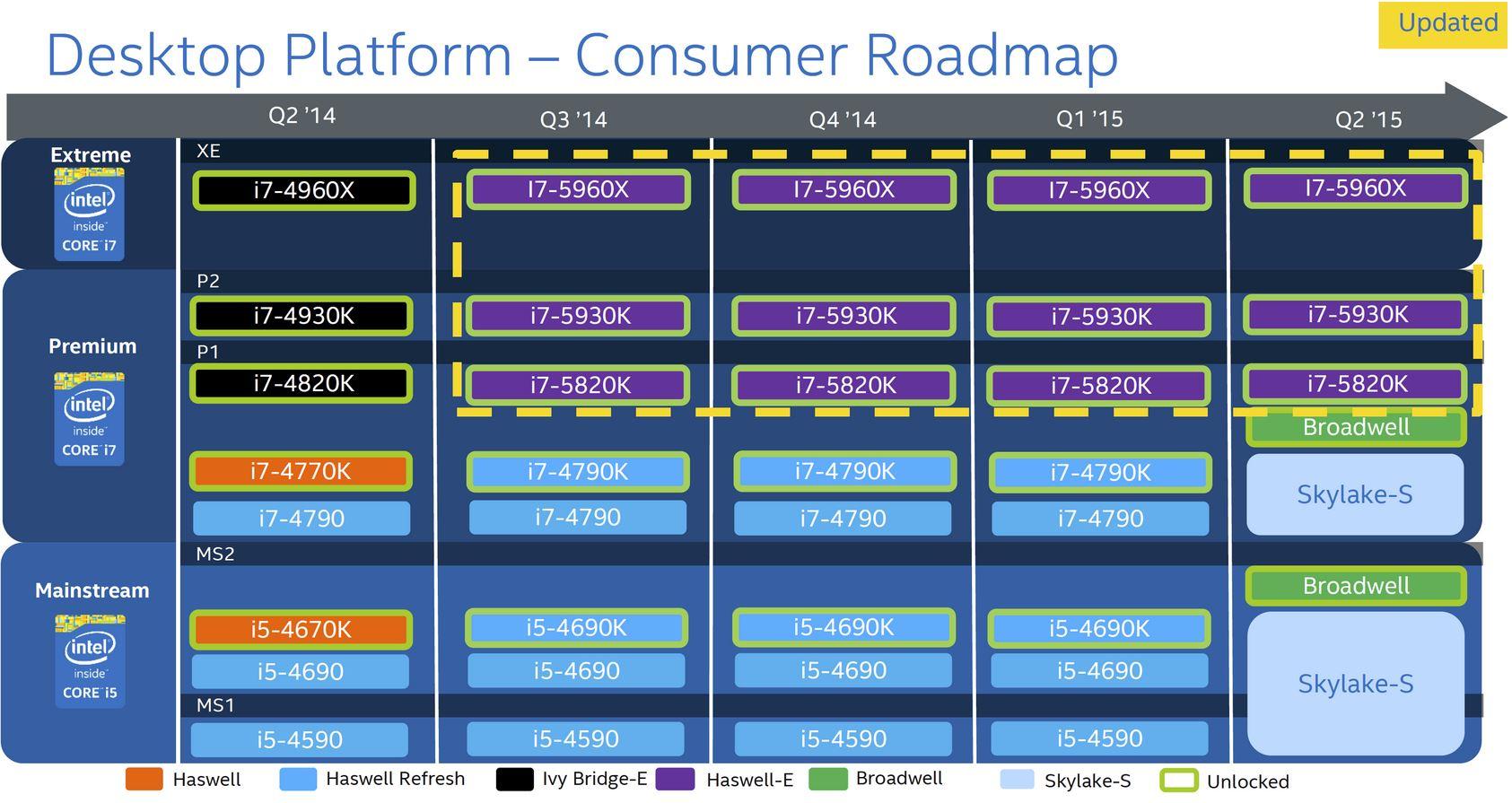 Intel опубликовала новый роадмап