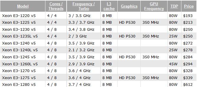 Xeon E3-1200 v5 Series