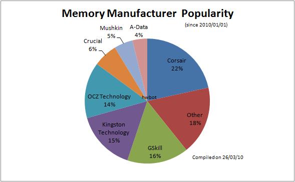 График по памяти