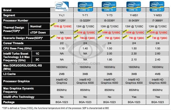 Процессоры Intel роадмап