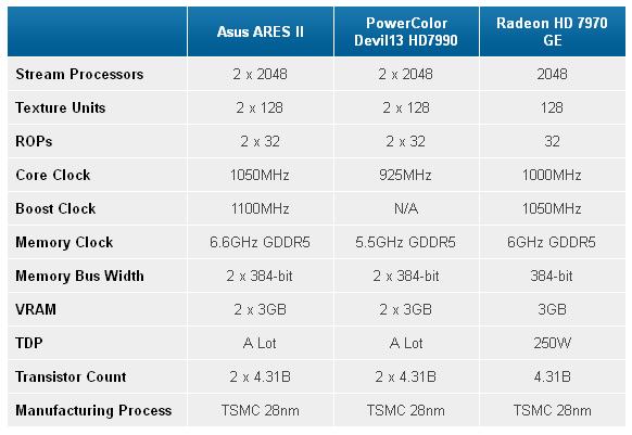 ASUS Ares II характеристики