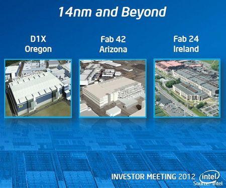 Intel фабрики