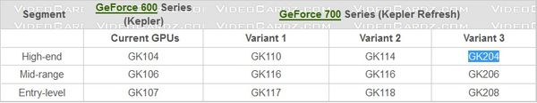 Таблица характеристик GPU NVIDIA