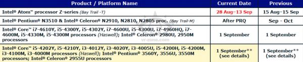 Celeron 2955U и Core i5-4200H