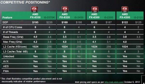 Модельный ряд процессоров AMD Vishera