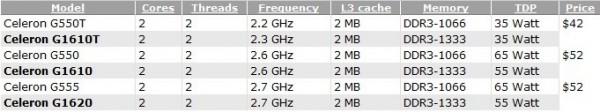 Таблица характеристик грядущих CPU Intel Pentium