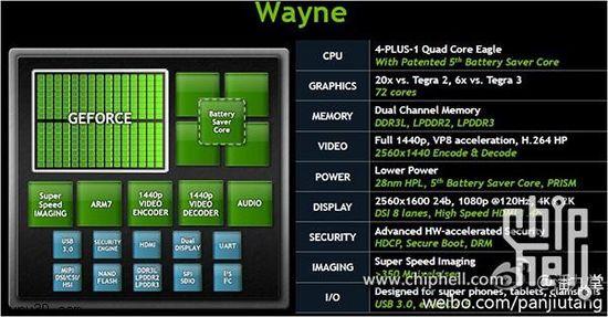 Платформа NVIDIA Tegra 4 характеристики