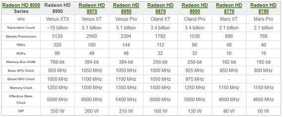 Видеокарты AMD Radeon HD 8000: характеристики