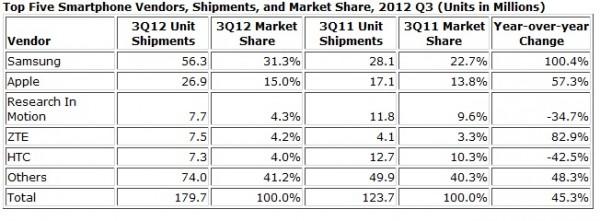 Отчет IDC о лидерах по производству смартфонов за 3 квартал 2012 года