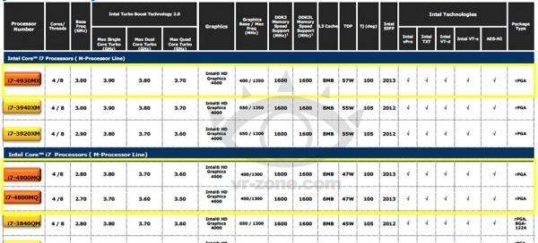 Характеристики мобильных CPU Intel Haswell