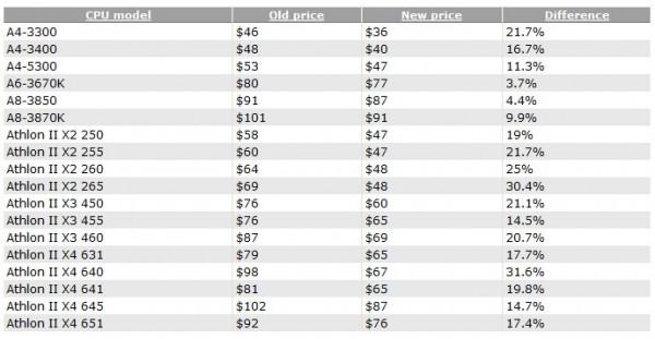 AMD снижает стоимость CPU