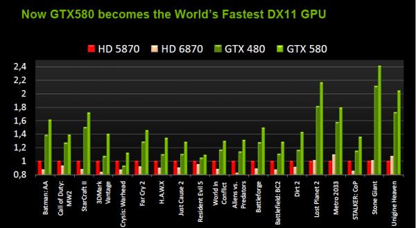 GeForce GTX 580 directX 11