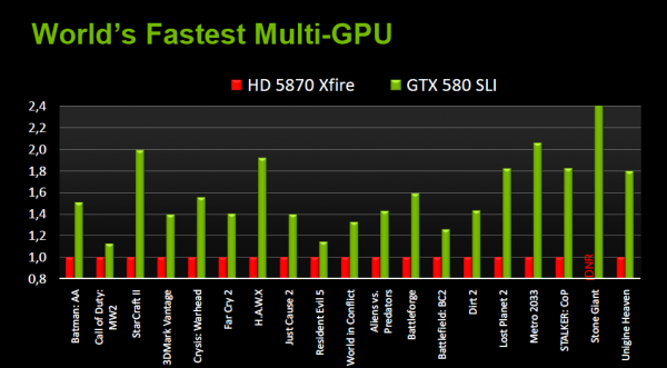 GeForce GTX 580 SLI vs 5870 CrossFireX