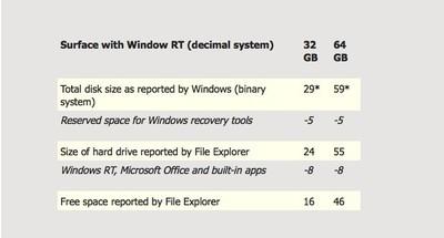 Куда девается дисковое пространство у Microsoft Surface RT