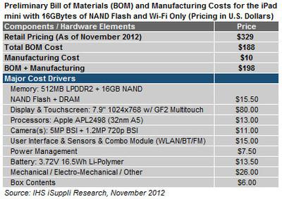Себестоимость планшета Apple iPad Mini