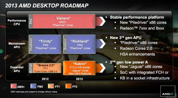 Роадмап AMD 2013