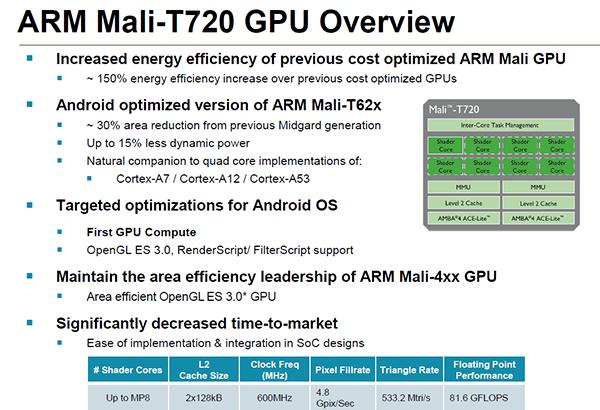 ARM Mali T720