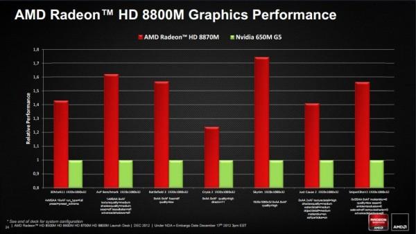 AMD Radeon HD 8000M
