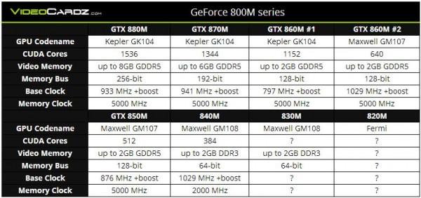 GeForce 800M