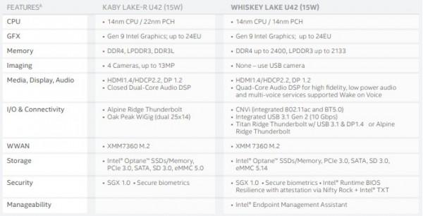 Whiskey Lake-U и Amber Lake-Y