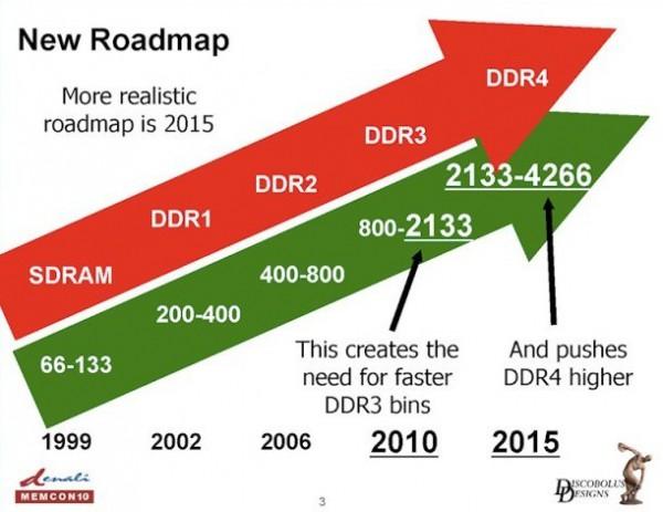 JEDEC DDR4-SDRAM