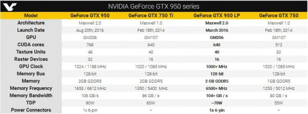 GeForce GTX 950 SE, GeForce GTX 950 LP