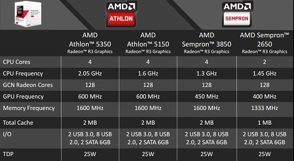 AMD AM1