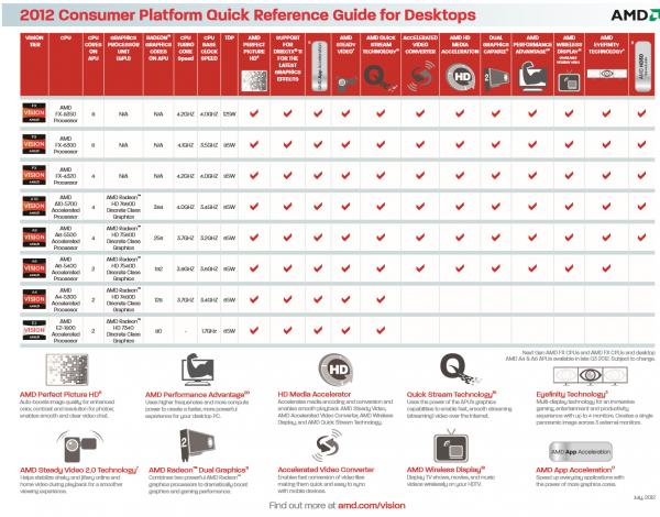 AMD FX-8350, FX-6300, FX-4320