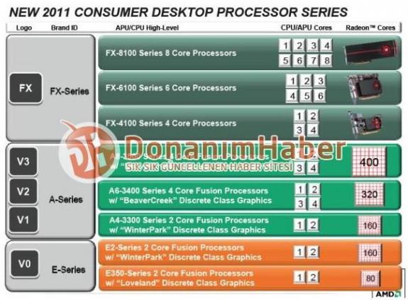 Роадмап процессоров AMD