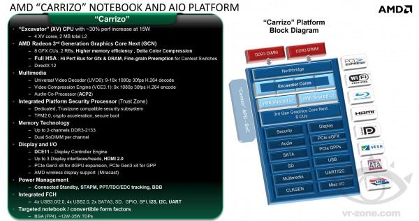AMD Carizzo-L