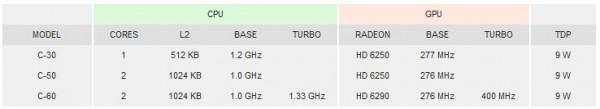 APU AMD C-60