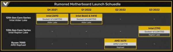 Intel, DDR5, Alder Lake, Intel Z690, Intel B660, H610, Intel Z790, Raptor Lake, Raphael