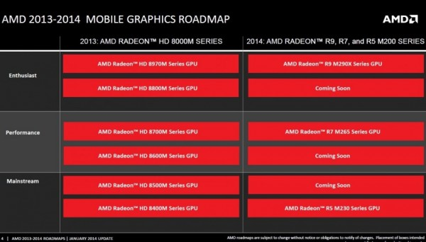 AMD, Radeon, R9 M290X, R5 M230, R7 M265