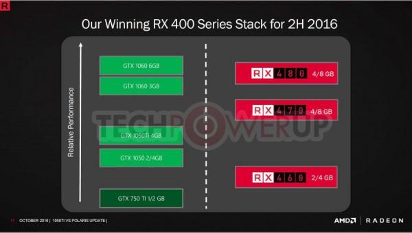 Radeon RX 470 4GB, Radeon RX 460 2GB