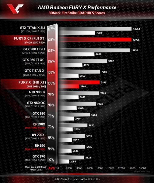 AMD Radeon Fury X