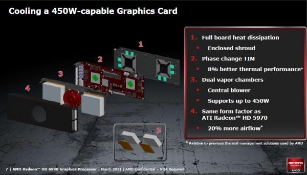Видеокарта AMD Radeon HD 6990
