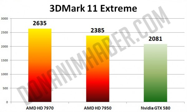 AMD, Radeon, HD 7950