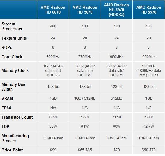 AMD Radeon HD 6670 6570