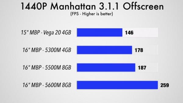 AMD Radeon Pro 5600M, Navi 12
