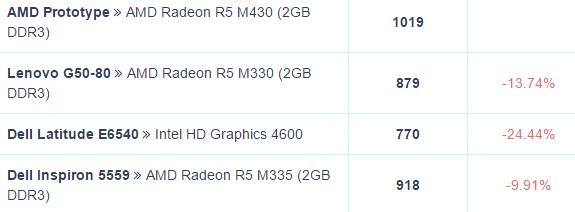 Radeon, R7 M460, R7 M440, R8 M445DX, R6 M435DX, R5 M430, R9 M470X
