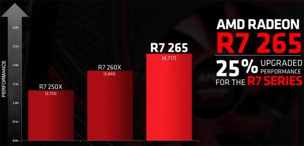 AMD Radeon R7 265