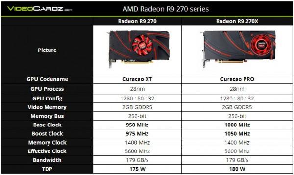 AMD Radeon R9 270