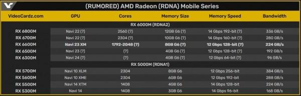 AMD Radeon RX 6600M Navi 23 XM