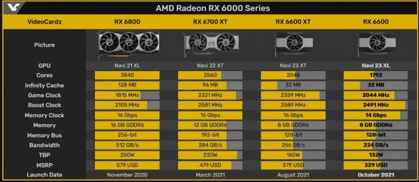 AMD Radeon RX 6600