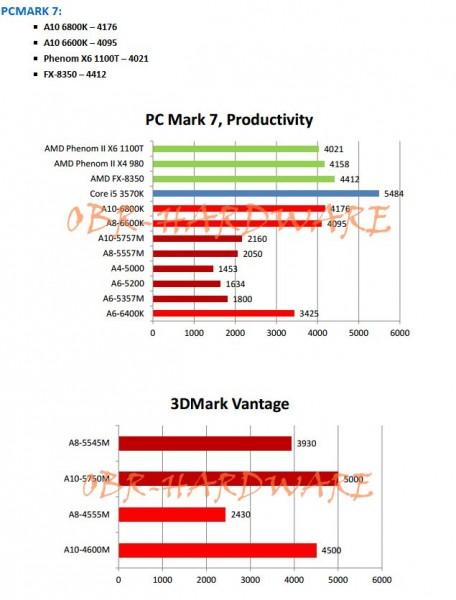 AMD Richland, Kabini