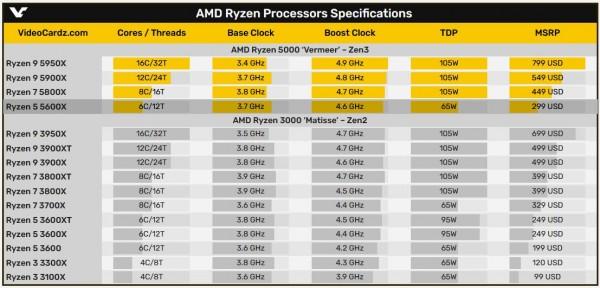 AMD Ryzen 5 5600X Zen3