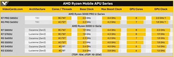 AMD Ryzen 5 PRO 5650U и Ryzen 7 PRO 5850U