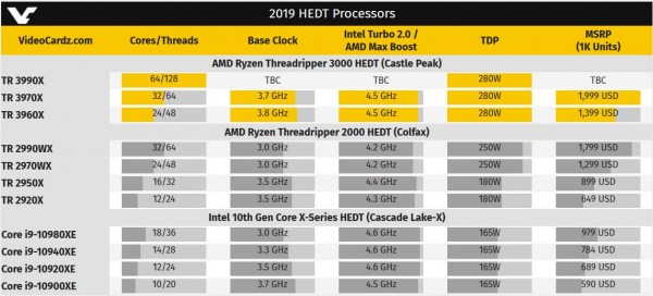 Ryzen Threadripper 3990X
