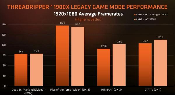 AMD, Ryzen Threadripper 1900X
